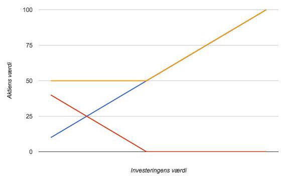 Billede af hedging af en investering