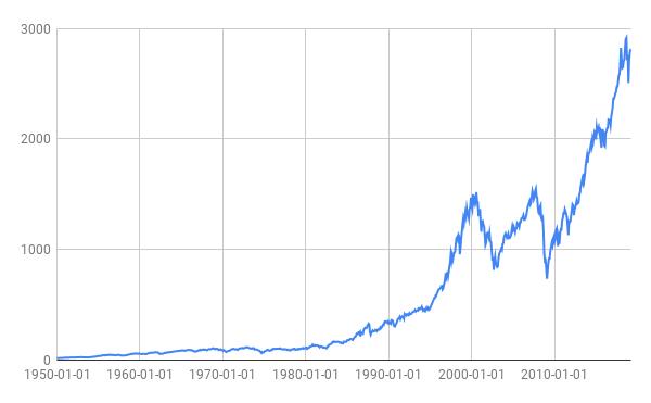 Billede af amerikanske aktiekurser