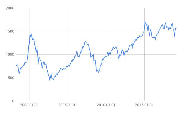 Svenske aktiekurser